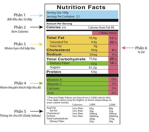 Bảng giá trị dinh dưỡng bao bì nhựa