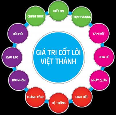 Giá trị cốt lõi - Bao bì nhựa Việt Thành