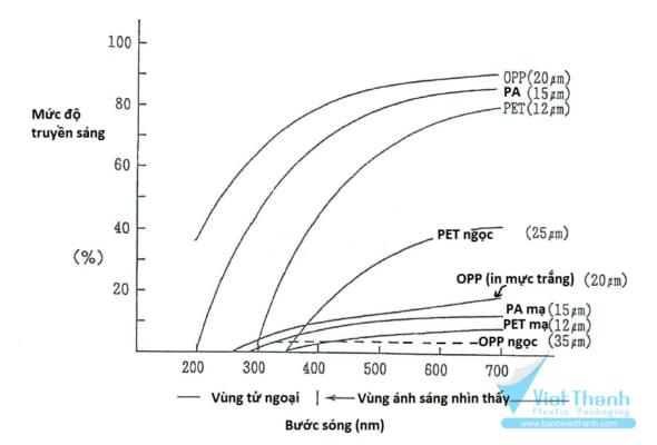 Mức truyền sáng - Các loại màng ngăn ánh sáng