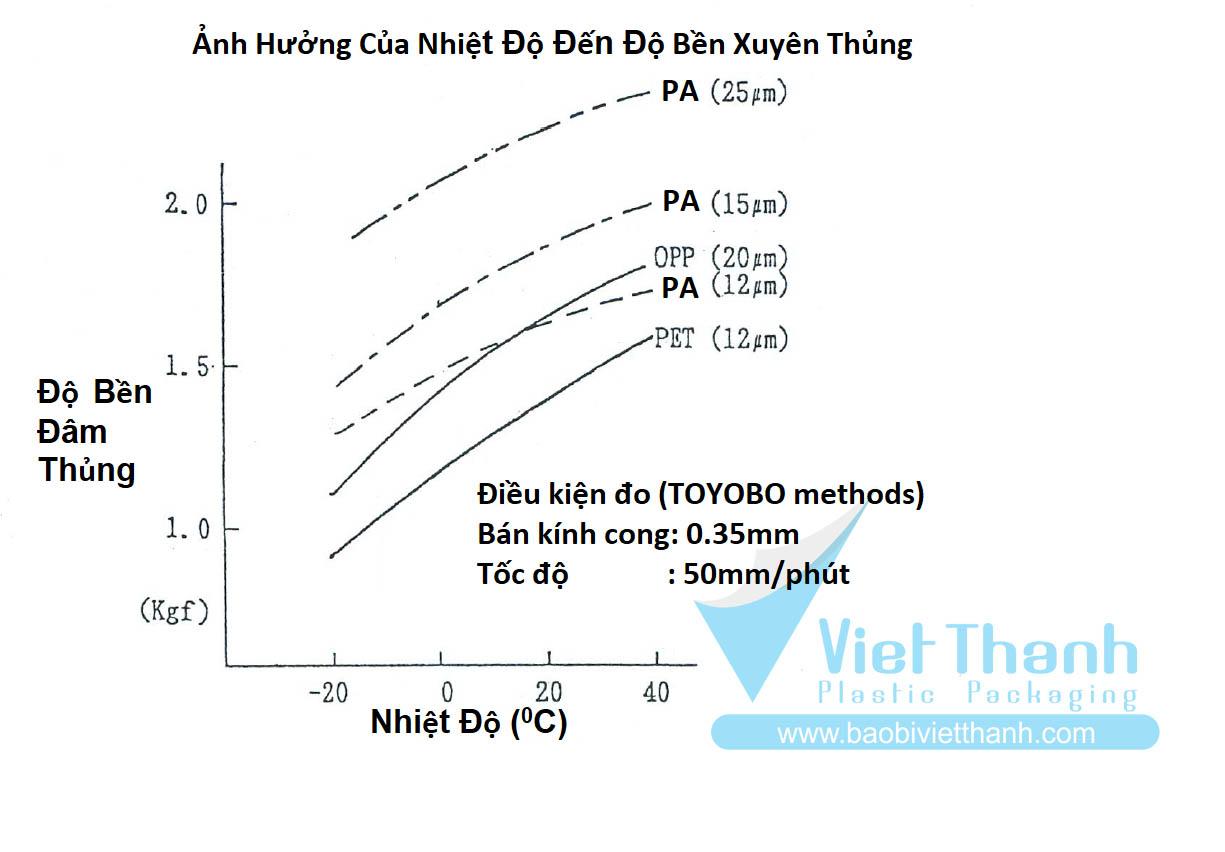 Ảnh hưởng của nhiệt độ đến độ bền xuyên thủng của bao bì sản phẩm