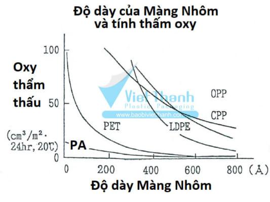 Độ dày của màng nhôm và tính thấm oxy