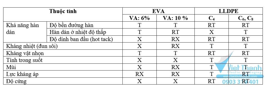 So sánh thuộc tính của Eva và LLDPE