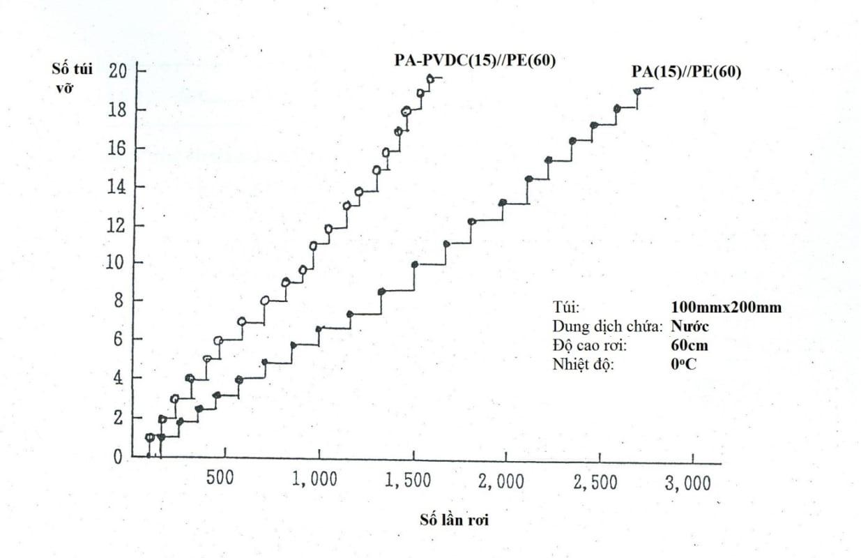 Biểu đồ thể hiện sự kháng vỡ của màng túi