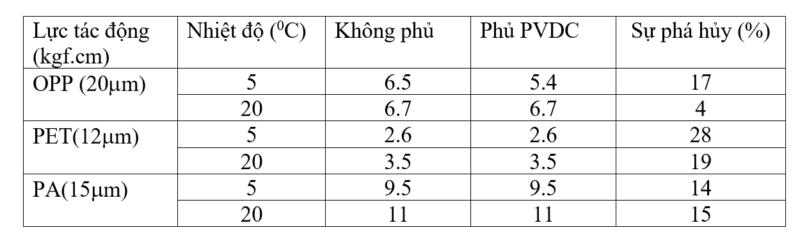 Khả năng va đập của màng phủ PVDC