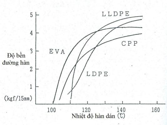 Nhiệt độ hàn dán và độ bền hàn dán