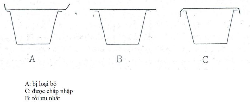 Cấu trúc nắp - Bao bì nhựa
