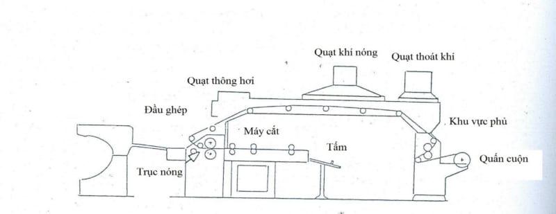 Thiet Bi Ghep Binh Thuong