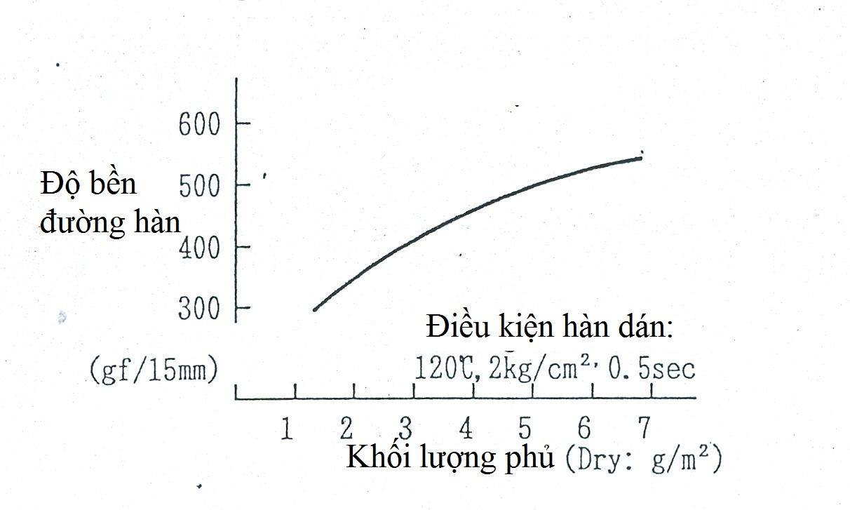 Moi Quan He Giua Do Ben Duong Han Va Luong Phu