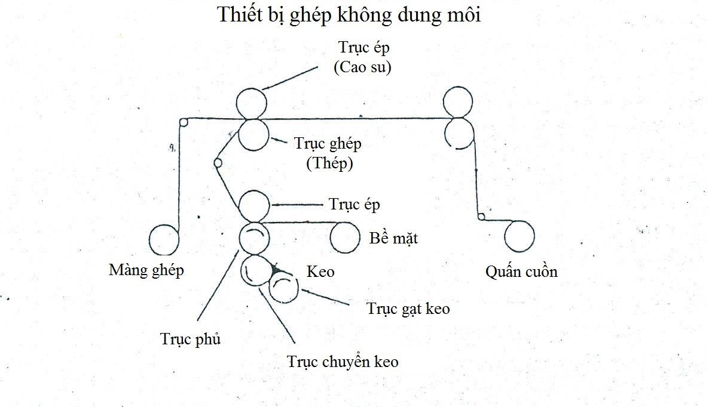 Thiet Bi Ghep Khong Dung Moi