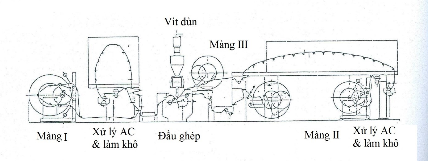 Thiet Bi Trang Dun Bao Bi Nhua