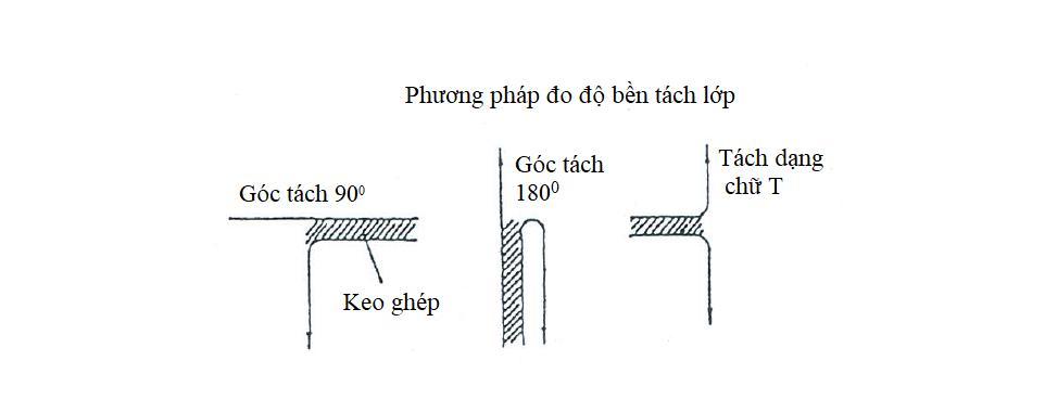 Phuong Phap Do Do Ben Tach Lop Bao Bi Nhua